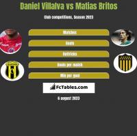 Daniel Villalva vs Matias Britos h2h player stats