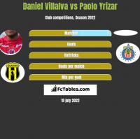 Daniel Villalva vs Paolo Yrizar h2h player stats
