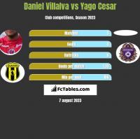 Daniel Villalva vs Yago Cesar h2h player stats