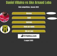 Daniel Villalva vs Ake Arnaud Loba h2h player stats
