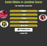 Daniel Villalva vs Jonathan Suarez h2h player stats