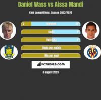 Daniel Wass vs Aissa Mandi h2h player stats