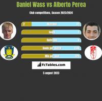 Daniel Wass vs Alberto Perea h2h player stats