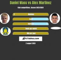 Daniel Wass vs Alex Martinez h2h player stats