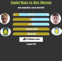 Daniel Wass vs Alex Moreno h2h player stats