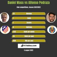 Daniel Wass vs Alfonso Pedraza h2h player stats