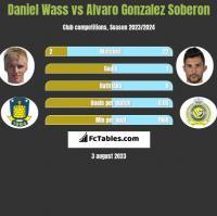Daniel Wass vs Alvaro Gonzalez Soberon h2h player stats
