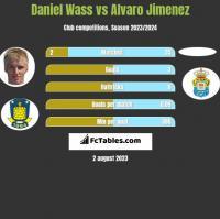 Daniel Wass vs Alvaro Jimenez h2h player stats