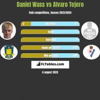 Daniel Wass vs Alvaro Tejero h2h player stats