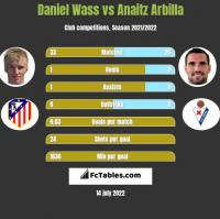 Daniel Wass vs Anaitz Arbilla h2h player stats