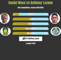 Daniel Wass vs Anthony Lozano h2h player stats