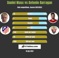 Daniel Wass vs Antonio Barragan h2h player stats