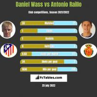 Daniel Wass vs Antonio Raillo h2h player stats