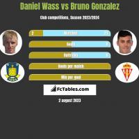 Daniel Wass vs Bruno Gonzalez h2h player stats