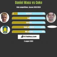 Daniel Wass vs Coke h2h player stats
