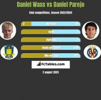 Daniel Wass vs Daniel Parejo h2h player stats