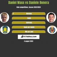 Daniel Wass vs Daniele Bonera h2h player stats