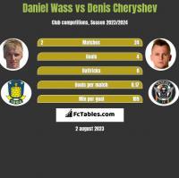 Daniel Wass vs Denis Czeryszew h2h player stats