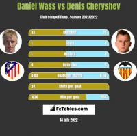 Daniel Wass vs Denis Cheryshev h2h player stats