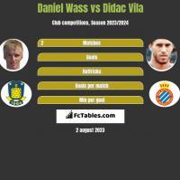 Daniel Wass vs Didac Vila h2h player stats