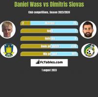 Daniel Wass vs Dimitris Siovas h2h player stats
