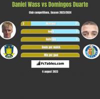 Daniel Wass vs Domingos Duarte h2h player stats