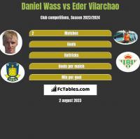 Daniel Wass vs Eder Vilarchao h2h player stats