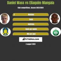 Daniel Wass vs Eliaquim Mangala h2h player stats