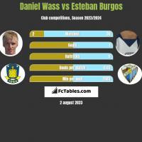 Daniel Wass vs Esteban Burgos h2h player stats