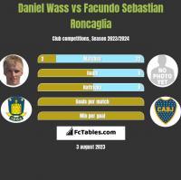 Daniel Wass vs Facundo Sebastian Roncaglia h2h player stats