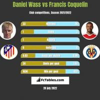 Daniel Wass vs Francis Coquelin h2h player stats