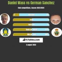 Daniel Wass vs German Sanchez h2h player stats