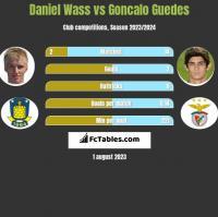 Daniel Wass vs Goncalo Guedes h2h player stats