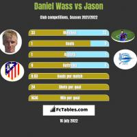 Daniel Wass vs Jason h2h player stats