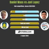 Daniel Wass vs Javi Lopez h2h player stats