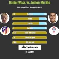 Daniel Wass vs Jeison Murillo h2h player stats