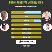 Daniel Wass vs Jeremy Pied h2h player stats