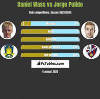 Daniel Wass vs Jorge Pulido h2h player stats