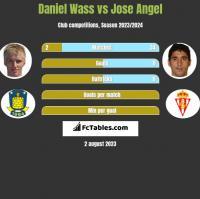 Daniel Wass vs Jose Angel h2h player stats