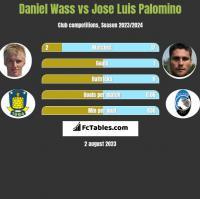 Daniel Wass vs Jose Luis Palomino h2h player stats