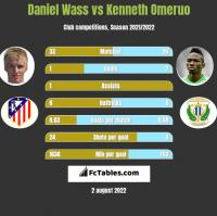Daniel Wass vs Kenneth Omeruo h2h player stats