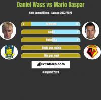 Daniel Wass vs Mario Gaspar h2h player stats
