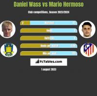 Daniel Wass vs Mario Hermoso h2h player stats
