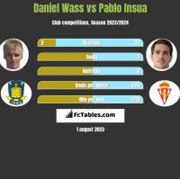 Daniel Wass vs Pablo Insua h2h player stats