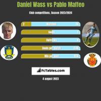 Daniel Wass vs Pablo Maffeo h2h player stats