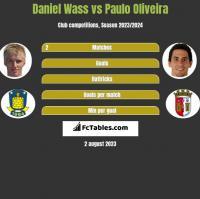 Daniel Wass vs Paulo Oliveira h2h player stats