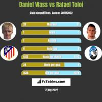 Daniel Wass vs Rafael Toloi h2h player stats