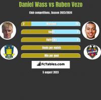 Daniel Wass vs Ruben Vezo h2h player stats