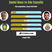 Daniel Wass vs Edu Exposito h2h player stats