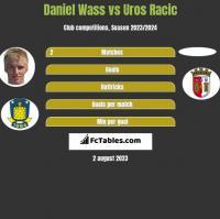 Daniel Wass vs Uros Racic h2h player stats